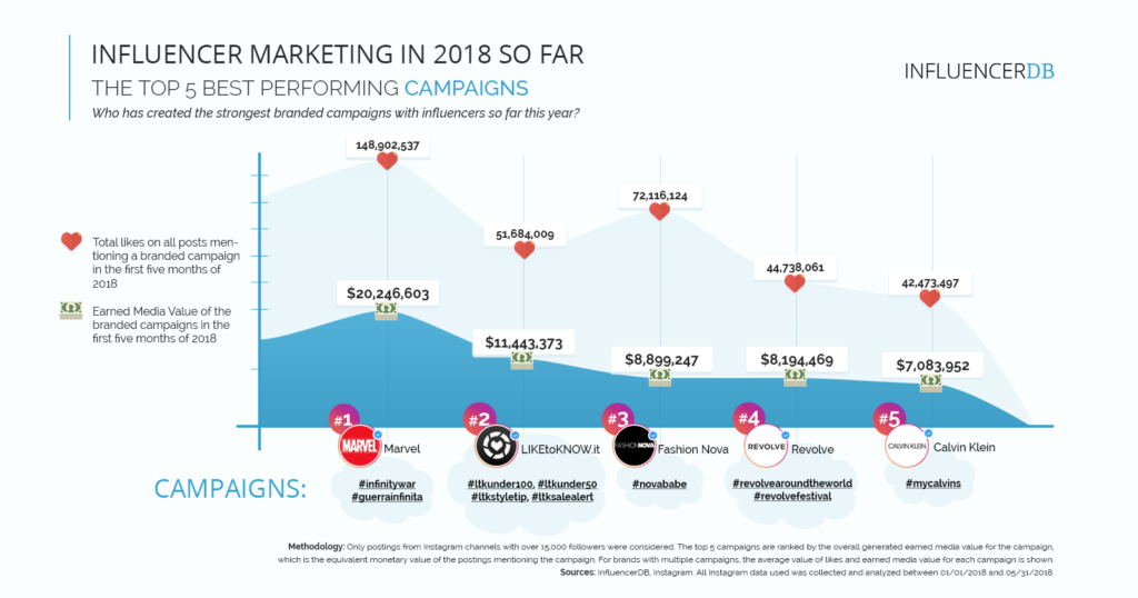 Top 5 Performing Campaigns Influencer Marketing 2018
